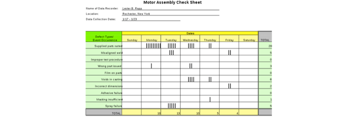 Checksheet for Motor Assembly Data