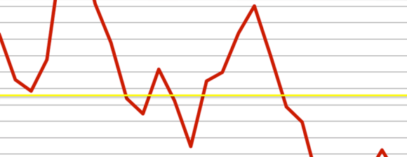 Run Chart of Results Dropping