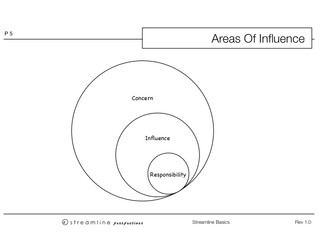Concept Map of Influences