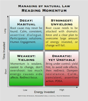 Applying Momentum Matrix